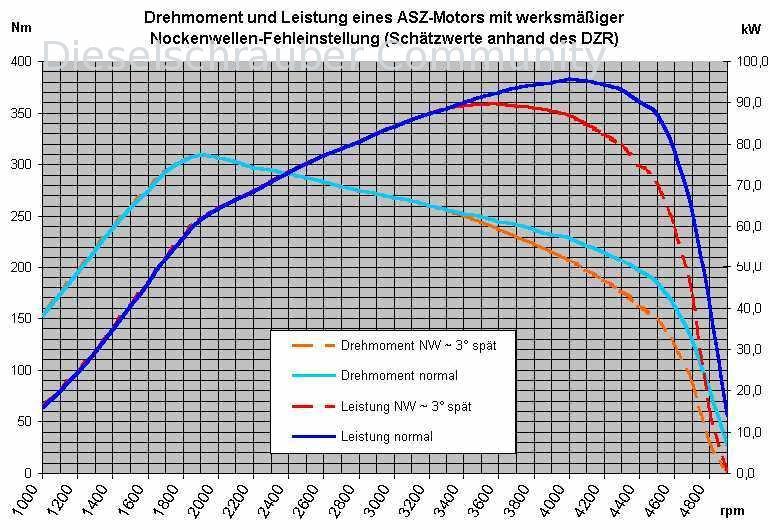 Steuerzeiten & PD-Elemente einstellen Pumpe Düse Motor (Fachartikel ...